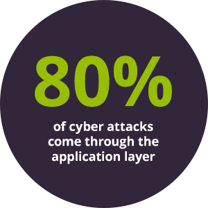 80% of cyber attacks come through the application layer